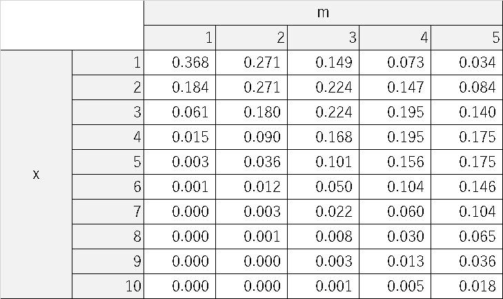 分布 分布 ポアソン 二 項 【Excel】ポアソン分布とは?POISSON関数、documents.openideo.com関数の使用方法【演習問題】